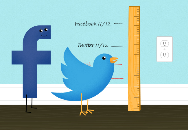 Measuring your Metrics – The Value of your Social Media Marketing